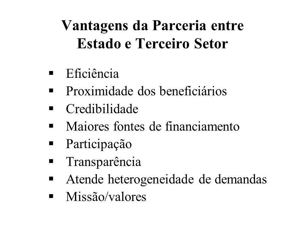 Vantagens da Parceria entre Estado e Terceiro Setor  Eficiência  Proximidade dos beneficiários  Credibilidade  Maiores fontes de financiamento  P