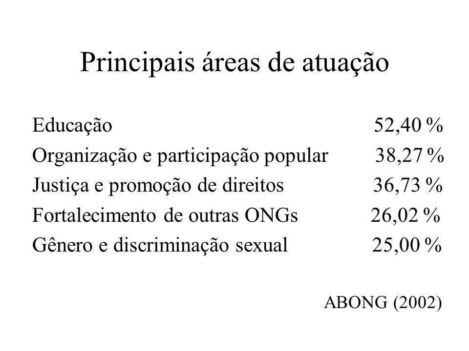 Principais áreas de atuação Educação 52,40 % Organização e participação popular 38,27 % Justiça e promoção de direitos 36,73 % Fortalecimento de outra