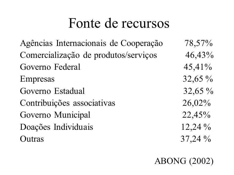 Fonte de recursos Agências Internacionais de Cooperação 78,57% Comercialização de produtos/serviços 46,43% Governo Federal 45,41% Empresas 32,65 % Gov