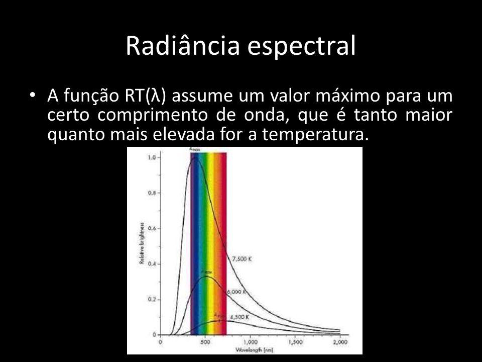 • A função RT(λ) assume um valor máximo para um certo comprimento de onda, que é tanto maior quanto mais elevada for a temperatura. Radiância espectra
