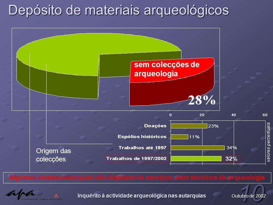 Inquérito à actividade arqueológica nas autarquias 10 Outubro de 2002 Depósito de materiais arqueológicos sem colecções de arqueologia valores percent