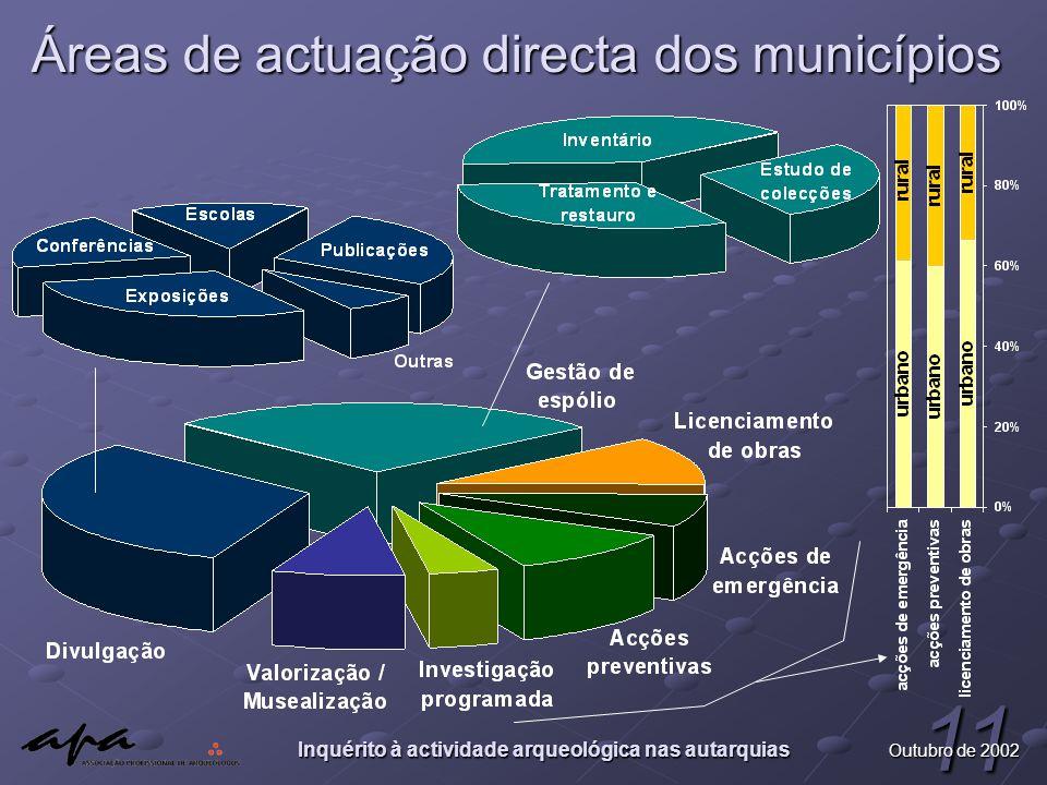 Inquérito à actividade arqueológica nas autarquias 11 Outubro de 2002 Áreas de actuação directa dos municípios