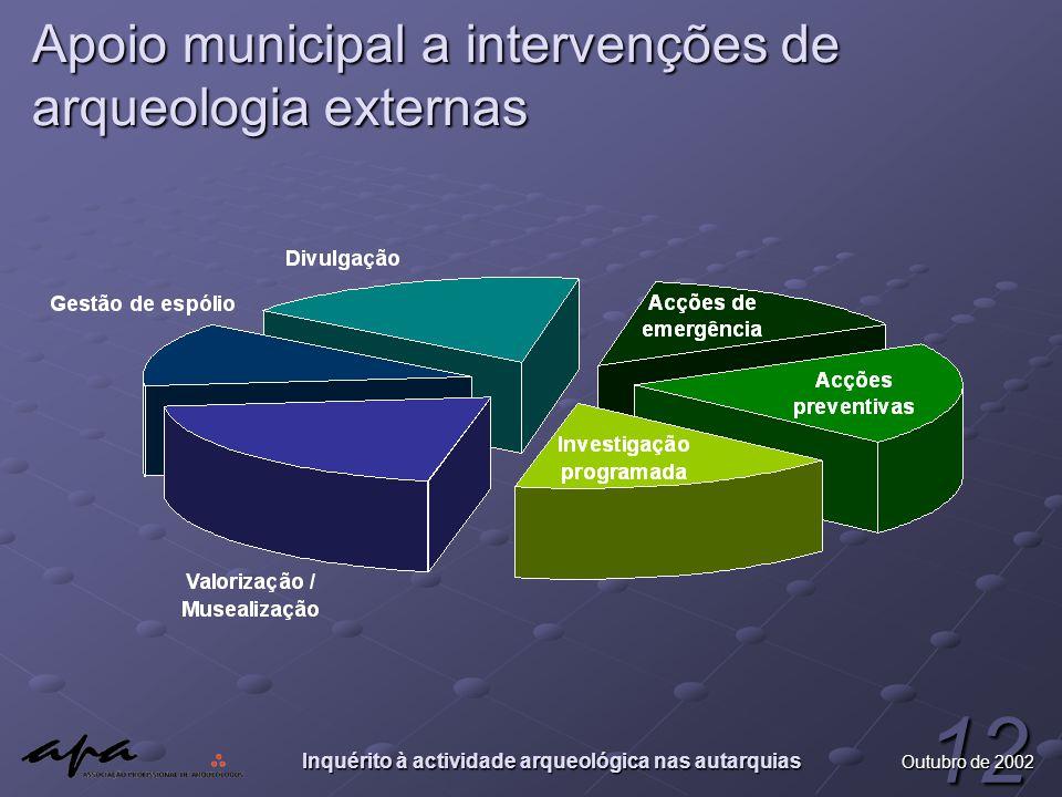 Inquérito à actividade arqueológica nas autarquias 12 Outubro de 2002 Apoio municipal a intervenções de arqueologia externas