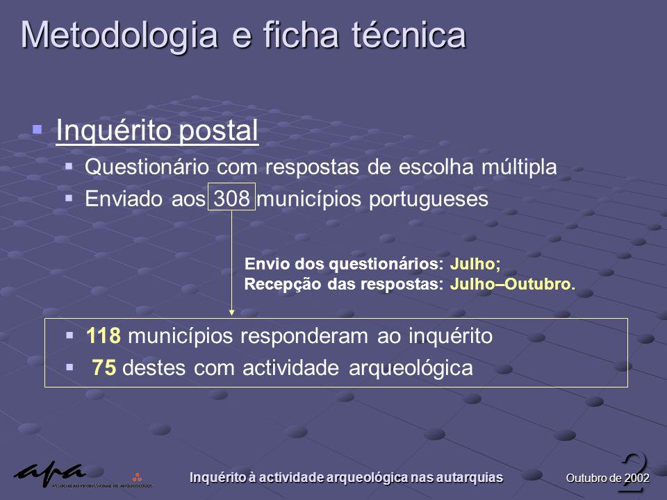 Inquérito à actividade arqueológica nas autarquias 2 Outubro de 2002 Metodologia e ficha técnica   Inquérito postal   Questionário com respostas d