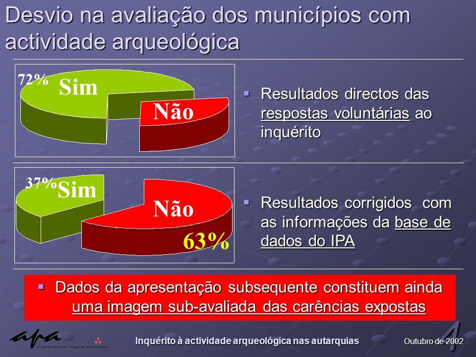 Inquérito à actividade arqueológica nas autarquias 4 Outubro de 2002 Desvio na avaliação dos municípios com actividade arqueológica  Dados da apresen