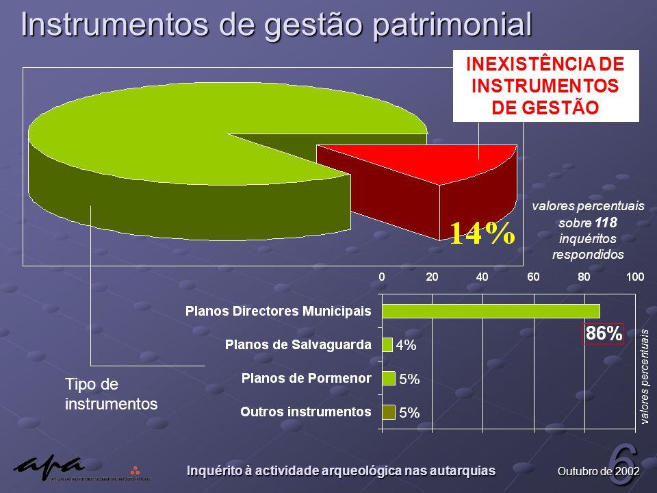 Inquérito à actividade arqueológica nas autarquias 6 Outubro de 2002 Instrumentos de gestão patrimonial INEXISTÊNCIA DE INSTRUMENTOS DE GESTÃO valores