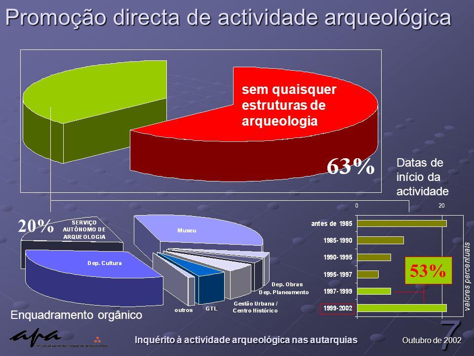 Inquérito à actividade arqueológica nas autarquias 7 Outubro de 2002 Promoção directa de actividade arqueológica sem quaisquer estruturas de arqueologia Enquadramento orgânico 20% valores percentuais Datas de início da actividade 53%