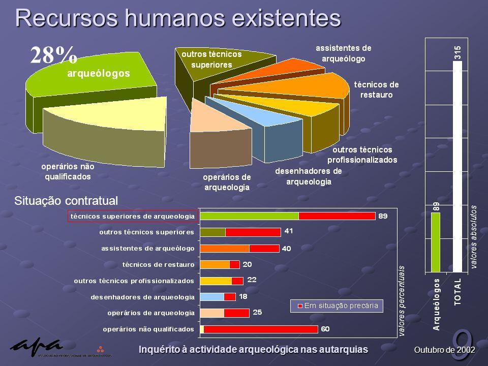 Inquérito à actividade arqueológica nas autarquias 9 Outubro de 2002 Recursos humanos existentes valores percentuais Situação contratual 28% valores absolutos