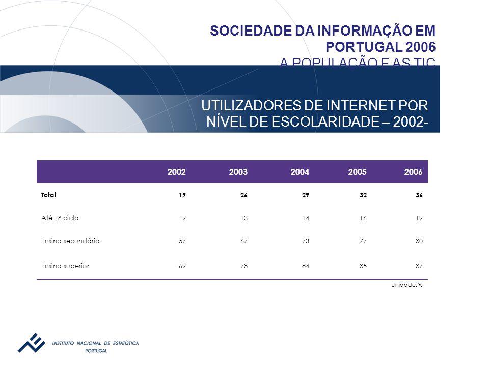 UTILIZADORES DE INTERNET POR NÍVEL DE ESCOLARIDADE – 2002- 2006 SOCIEDADE DA INFORMAÇÃO EM PORTUGAL 2006 A POPULAÇÃO E AS TIC 20022003200420052006 Tot