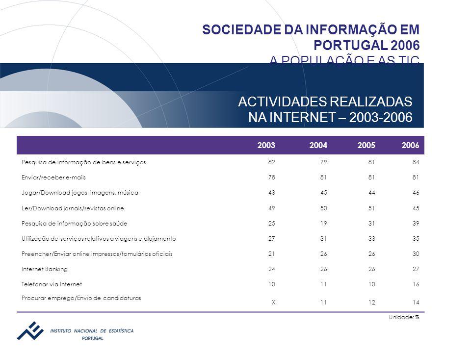 ACTIVIDADES REALIZADAS NA INTERNET – 2003-2006 SOCIEDADE DA INFORMAÇÃO EM PORTUGAL 2006 A POPULAÇÃO E AS TIC 2003200420052006 Pesquisa de informação d