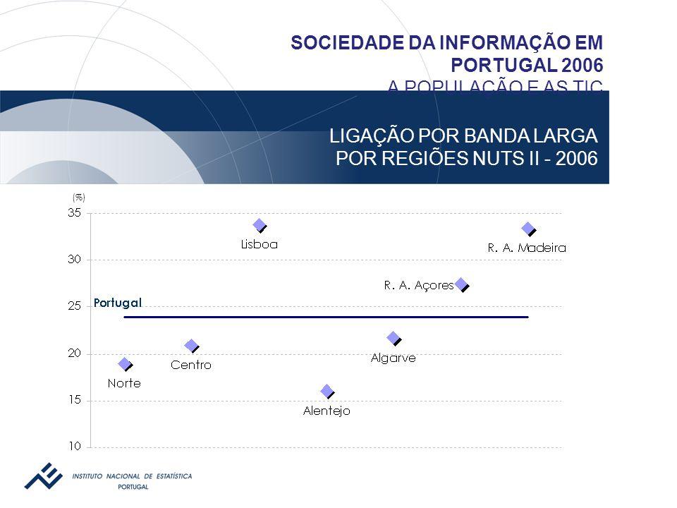 LIGAÇÃO POR BANDA LARGA POR REGIÕES NUTS II - 2006 SOCIEDADE DA INFORMAÇÃO EM PORTUGAL 2006 A POPULAÇÃO E AS TIC (%)