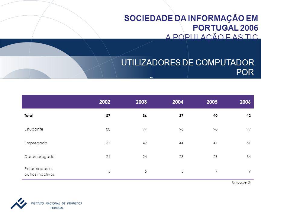 UTILIZADORES DE COMPUTADOR POR CONDIÇÃO PERANTE O TRABALHO – 2002-2006 SOCIEDADE DA INFORMAÇÃO EM PORTUGAL 2006 A POPULAÇÃO E AS TIC 20022003200420052