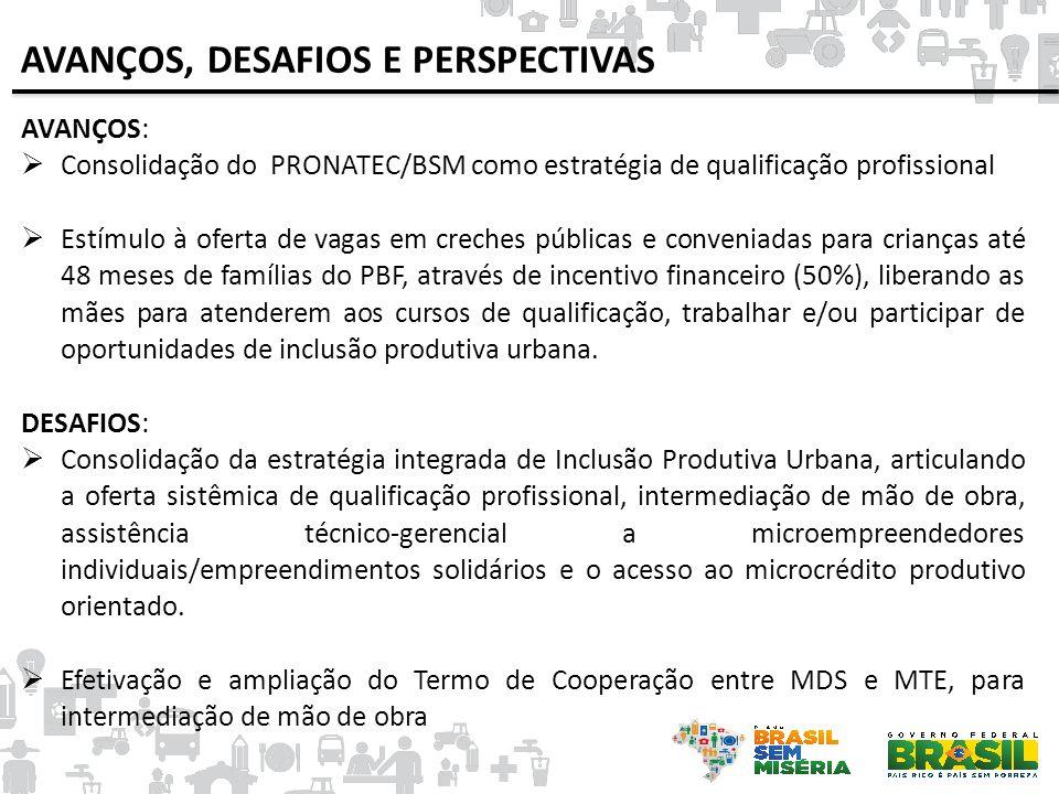 AVANÇOS:  Consolidação do PRONATEC/BSM como estratégia de qualificação profissional  Estímulo à oferta de vagas em creches públicas e conveniadas pa