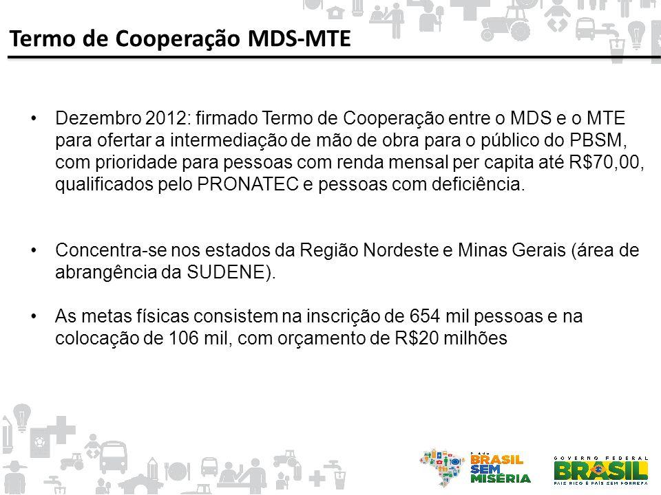 Termo de Cooperação MDS-MTE •Dezembro 2012: firmado Termo de Cooperação entre o MDS e o MTE para ofertar a intermediação de mão de obra para o público