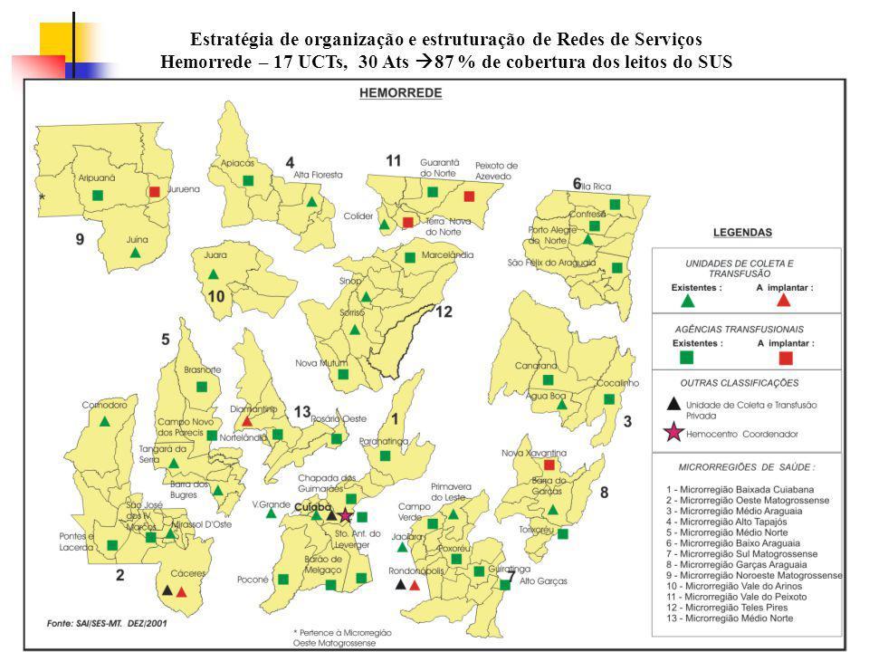 Estratégia de organização e estruturação de Redes de Serviços Hemorrede – 17 UCTs, 30 Ats  87 % de cobertura dos leitos do SUS