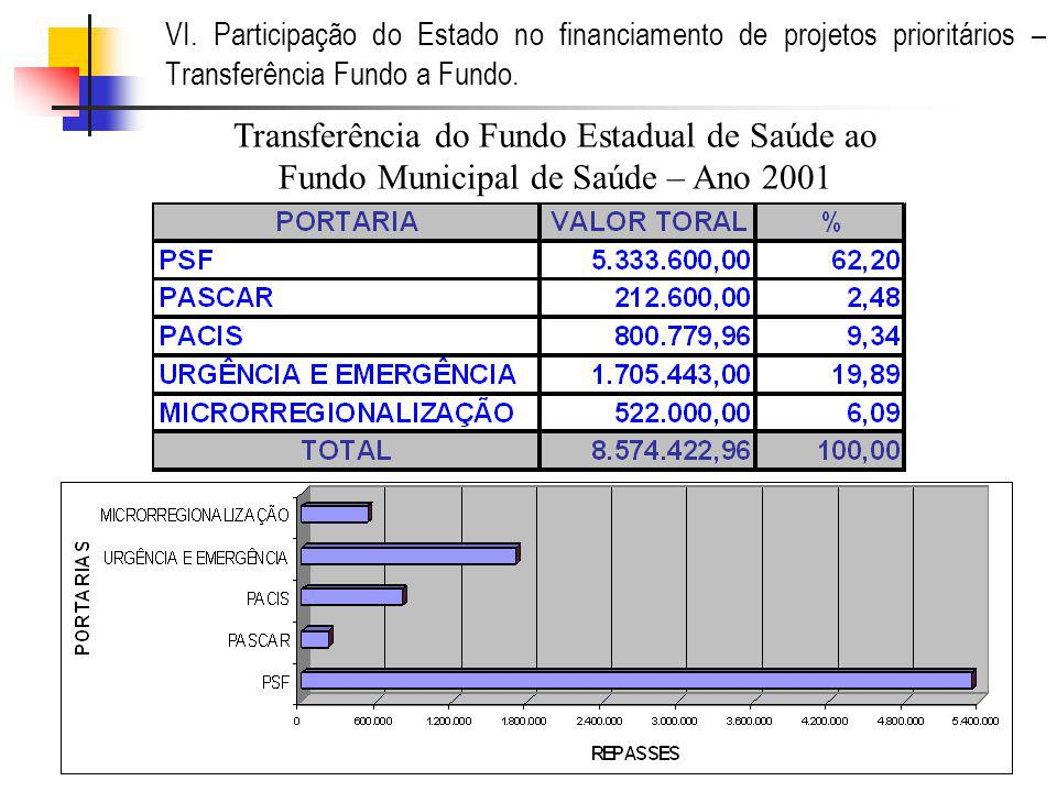 VI.Participação do Estado no financiamento de projetos prioritários – Transferência Fundo a Fundo.