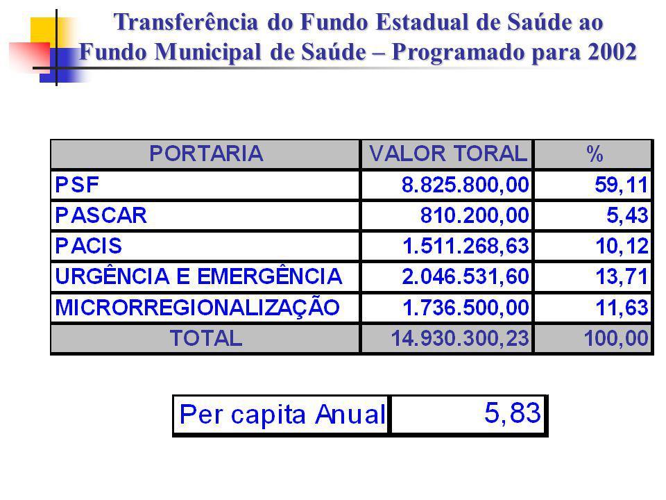 Transferência do Fundo Estadual de Saúde ao Fundo Municipal de Saúde – Programado para 2002
