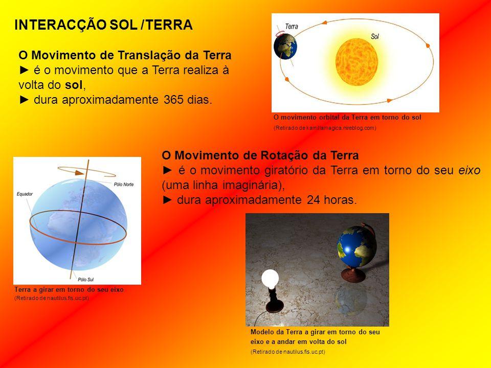 INTERACÇÃO SOL /TERRA O Movimento de Translação da Terra ► é o movimento que a Terra realiza à volta do sol, ► dura aproximadamente 365 dias.