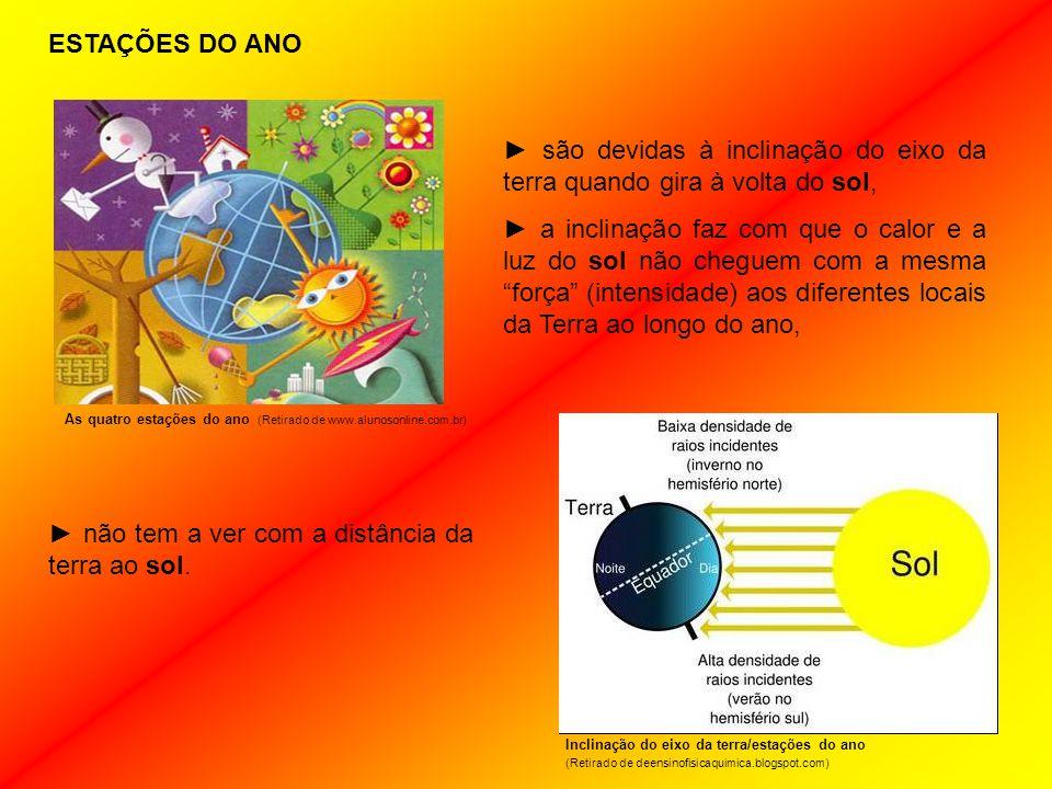 As quatro estações do ano (Retirado de www.alunosonline.com.br) ► são devidas à inclinação do eixo da terra quando gira à volta do sol, ► a inclinação faz com que o calor e a luz do sol não cheguem com a mesma força (intensidade) aos diferentes locais da Terra ao longo do ano, ESTAÇÕES DO ANO ► não tem a ver com a distância da terra ao sol.