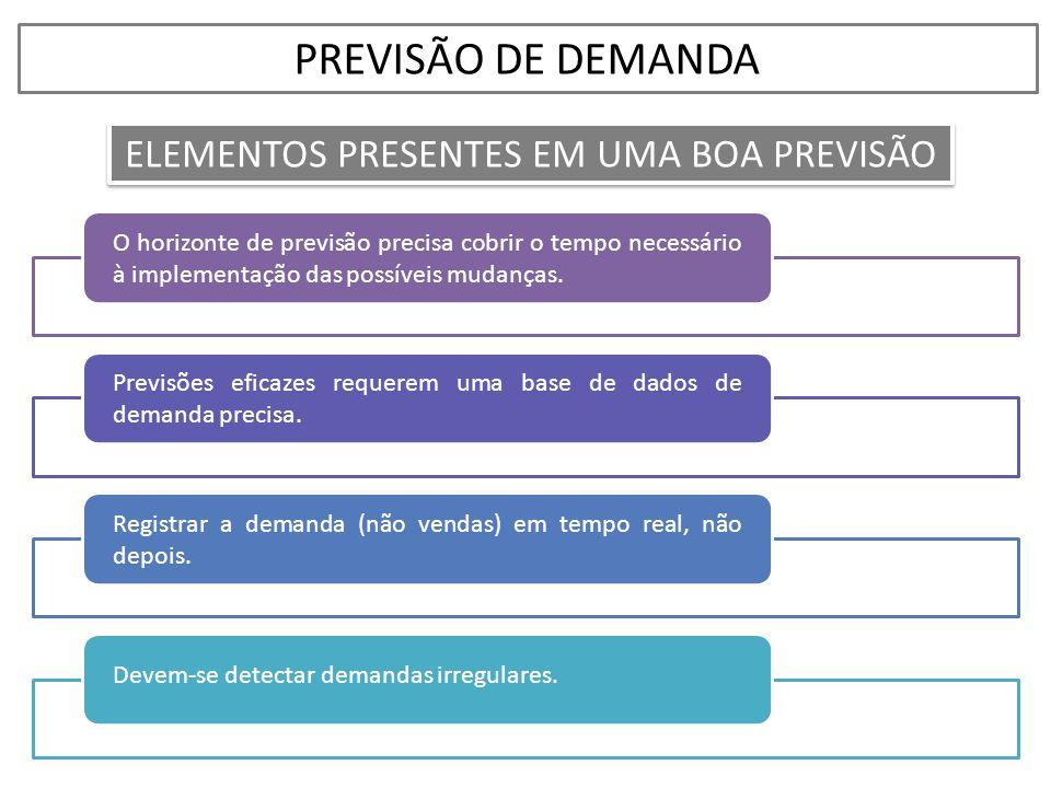 ELEMENTOS PRESENTES EM UMA BOA PREVISÃO PREVISÃO DE DEMANDA O horizonte de previsão precisa cobrir o tempo necessário à implementação das possíveis mu