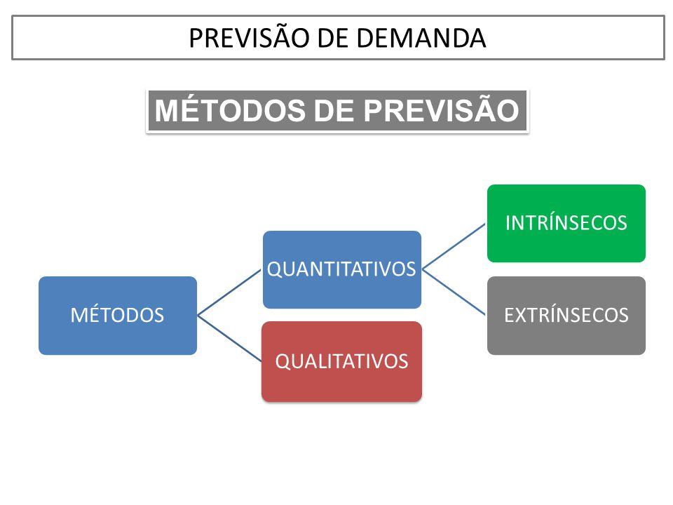 MÉTODOS DE PREVISÃO MÉTODOSQUANTITATIVOSINTRÍNSECOSEXTRÍNSECOSQUALITATIVOS PREVISÃO DE DEMANDA