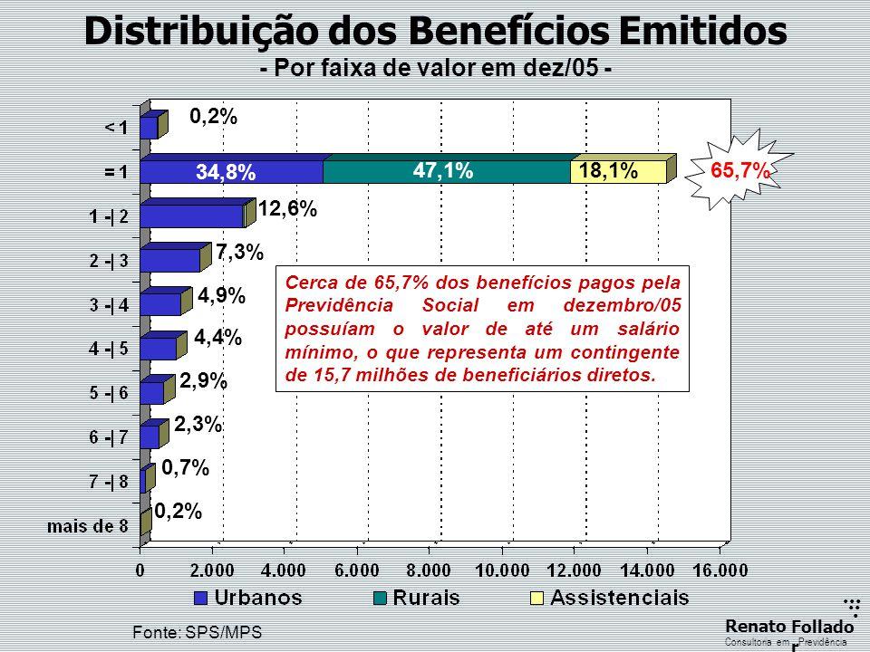 ...... RenatoFollado r Consultoria emPrevidência Distribuição dos Benefícios Emitidos - Por faixa de valor em dez/05 - Fonte: SPS/MPS 0,2% 34,8% 47,1%