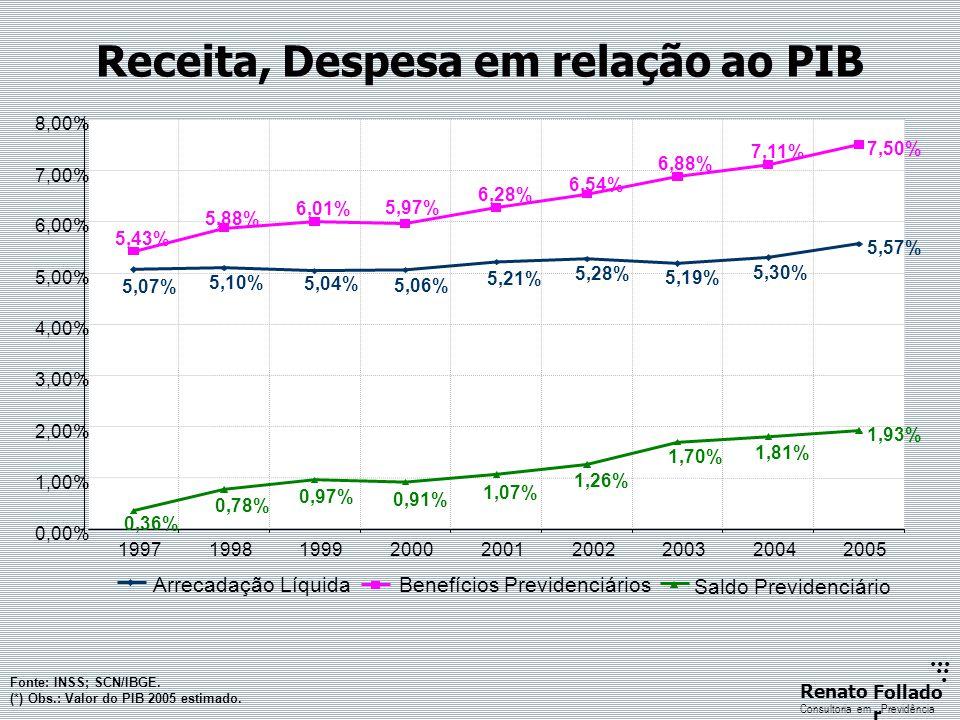 ...... RenatoFollado r Consultoria emPrevidência Receita, Despesa em relação ao PIB Fonte: INSS; SCN/IBGE. (*) Obs.: Valor do PIB 2005 estimado.