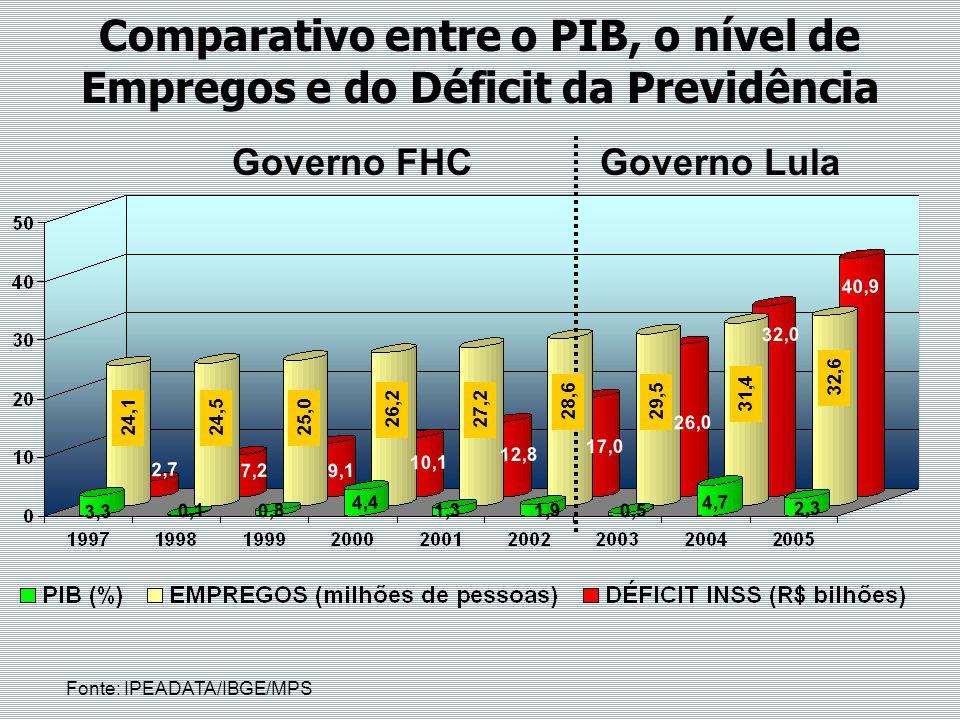 Governo FHCGoverno Lula 24,124,5 25,0 26,227,2 29,5 31,4 32,6 2,7 7,29,1 10,1 12,8 17,0 26,0 32,0 40,9 3,3 0,10,8 4,4 1,31,90,5 4,7 2,3 Fonte: IPEADAT