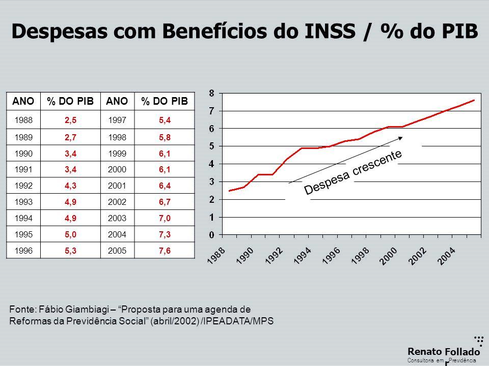 ...... RenatoFollado r Consultoria emPrevidência ANO% DO PIBANO% DO PIB 19882,519975,4 19892,719985,8 19903,419996,1 19913,420006,1 19924,320016,4 199