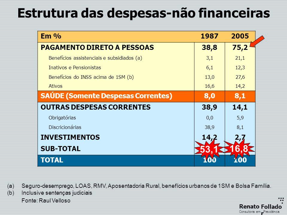 ...... RenatoFollado r Consultoria emPrevidência Em %19872005 PAGAMENTO DIRETO A PESSOAS38,875,2 Benefícios assistenciais e subsidiados (a)3,121,1 Ina