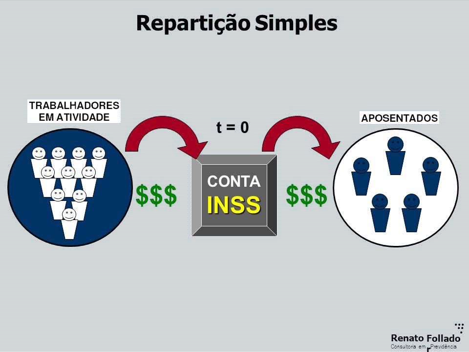 ...... RenatoFollado r Consultoria emPrevidência $$$ CONTAINSS $$$ t = 0 Repartição Simples