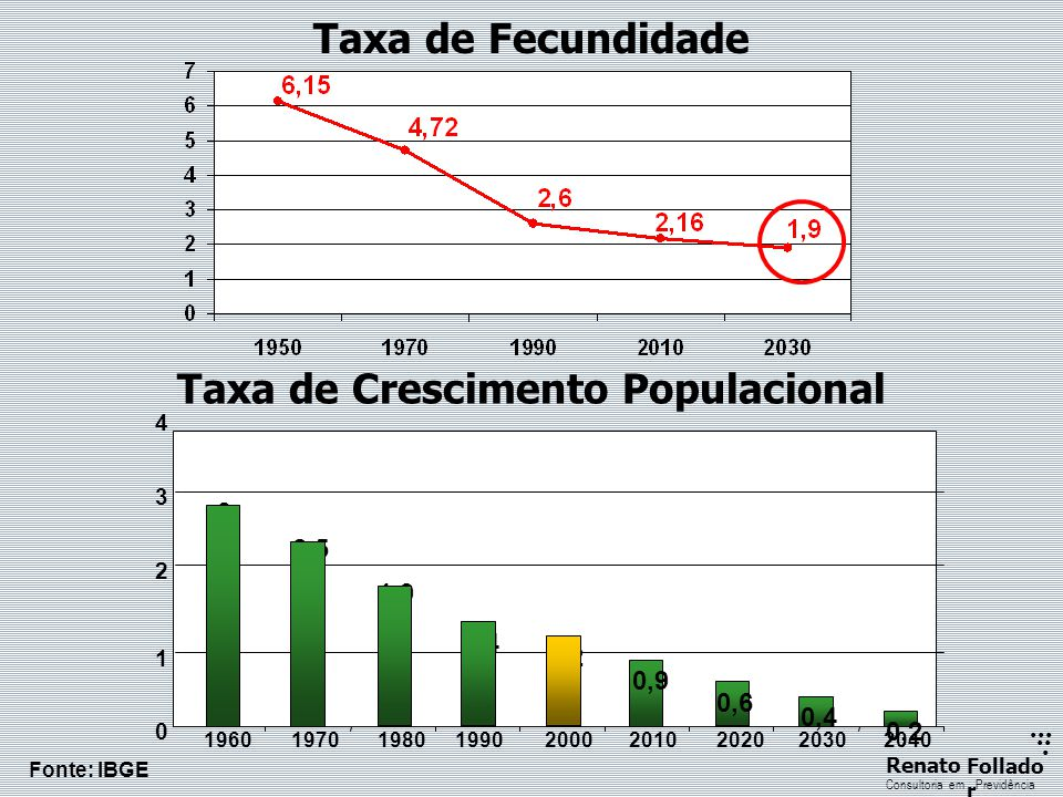 ...... RenatoFollado r Consultoria emPrevidência Taxa de Fecundidade 3 2,5 1,9 1,4 1,2 0,9 0,6 0,4 0,2 0 1 2 3 4 196019701980199020002010202020302040