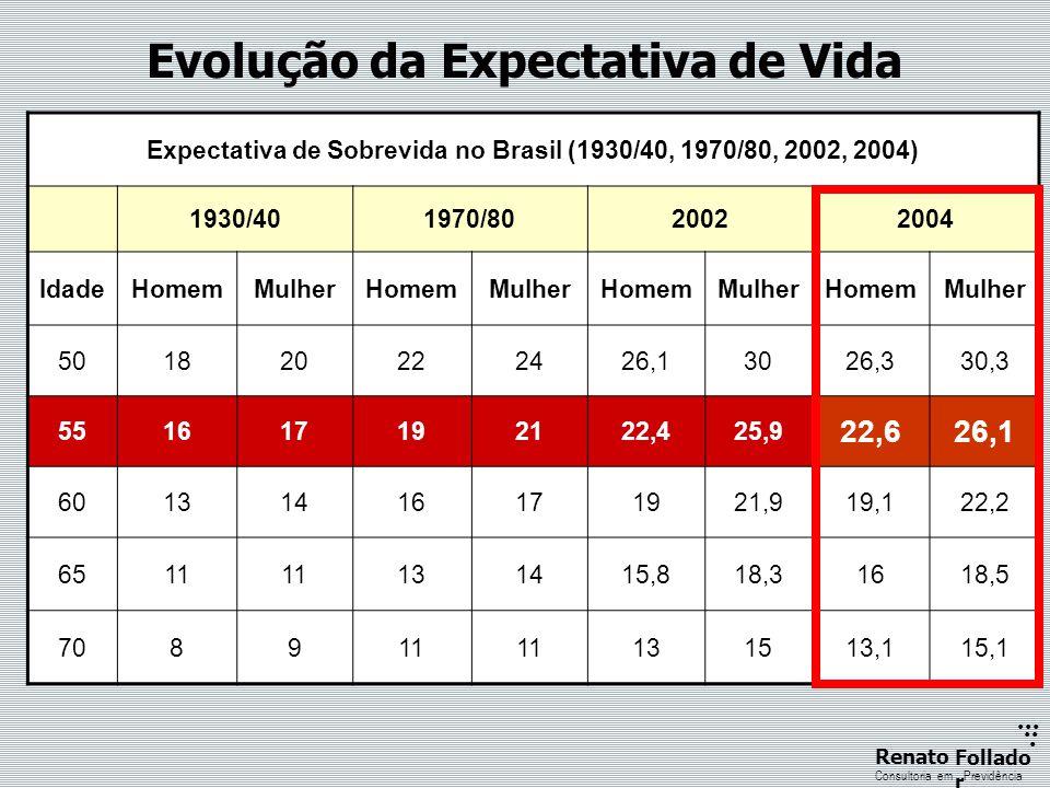 ...... RenatoFollado r Consultoria emPrevidência Evolução da Expectativa de Vida Expectativa de Sobrevida no Brasil (1930/40, 1970/80, 2002, 2004) 193
