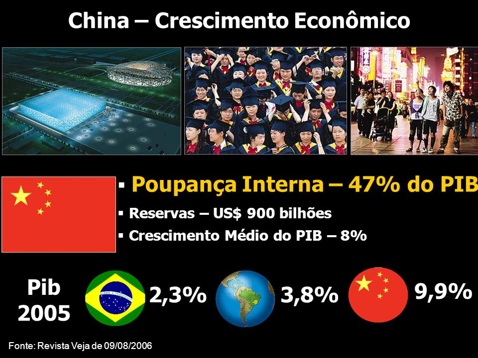...... RenatoFollado r Consultoria emPrevidência China – Crescimento Econômico  Poupança Interna – 47% do PIB  Reservas – US$ 900 bilhões  Crescime