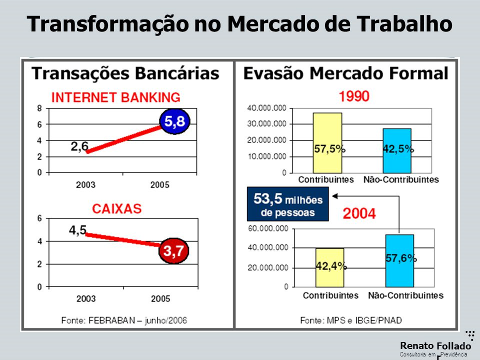 ...... RenatoFollado r Consultoria emPrevidência Transformação no Mercado de Trabalho