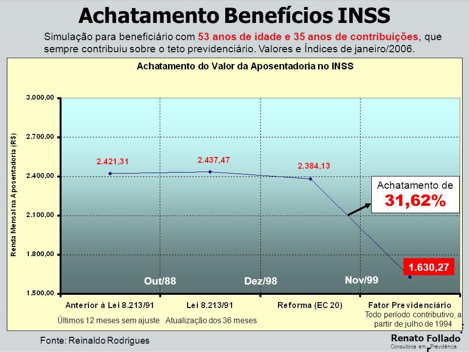 ...... RenatoFollado r Consultoria emPrevidência Achatamento Benefícios INSS Simulação para beneficiário com 53 anos de idade e 35 anos de contribuiçõ