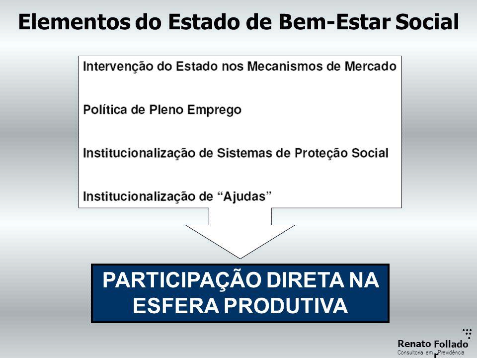 ...... RenatoFollado r Consultoria emPrevidência Elementos do Estado de Bem-Estar Social PARTICIPAÇÃO DIRETA NA ESFERA PRODUTIVA