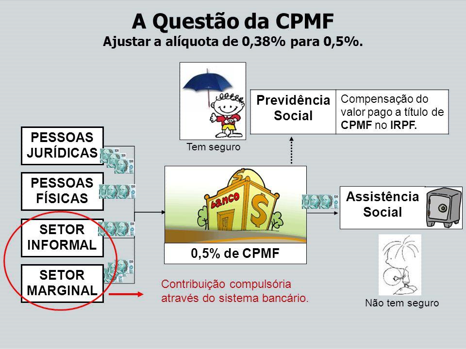 PESSOAS JURÍDICAS SETOR INFORMAL PESSOAS FÍSICAS A Questão da CPMF Ajustar a alíquota de 0,38% para 0,5%. Contribuição compulsória através do sistema
