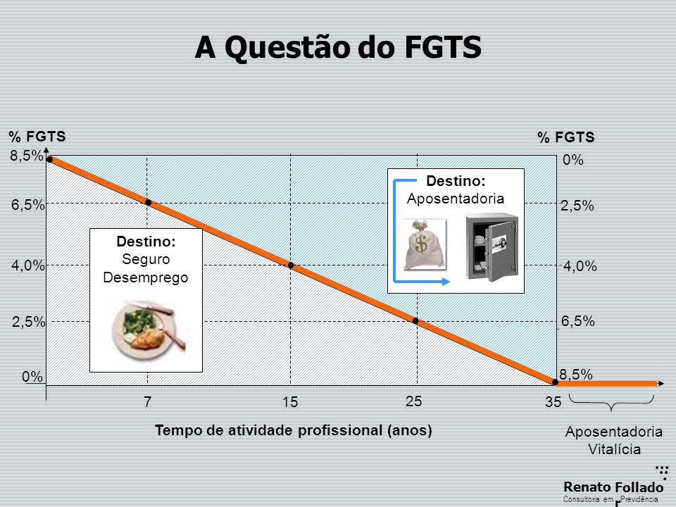 ...... RenatoFollado r Consultoria emPrevidência A Questão do FGTS 8,5% 4,0% 2,5% 0% 6,5% 715 25 35 Aposentadoria Vitalícia 8,5% 4,0% 2,5% 0% 6,5% % F