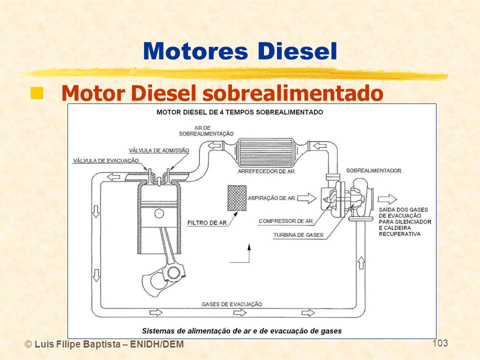 © Luis Filipe Baptista – ENIDH/DEM 103 Motores Diesel  Motor Diesel sobrealimentado