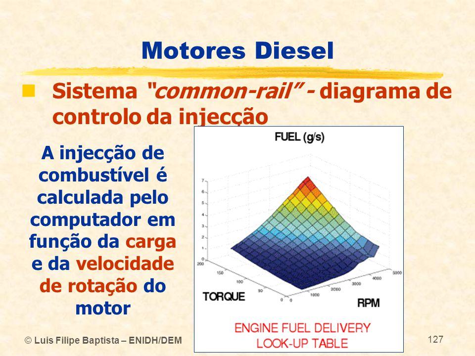"""© Luis Filipe Baptista – ENIDH/DEM 127 Motores Diesel  Sistema """"common-rail"""" - diagrama de controlo da injecção A injecção de combustível é calculada"""