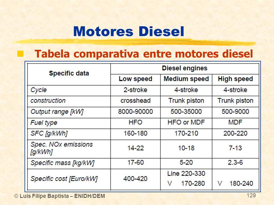 © Luis Filipe Baptista – ENIDH/DEM 129 Motores Diesel  Tabela comparativa entre motores diesel