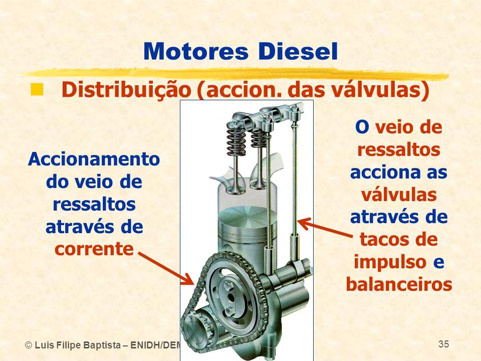 © Luis Filipe Baptista – ENIDH/DEM 35 Motores Diesel  Distribuição (accion. das válvulas) O veio de ressaltos acciona as válvulas através de tacos de