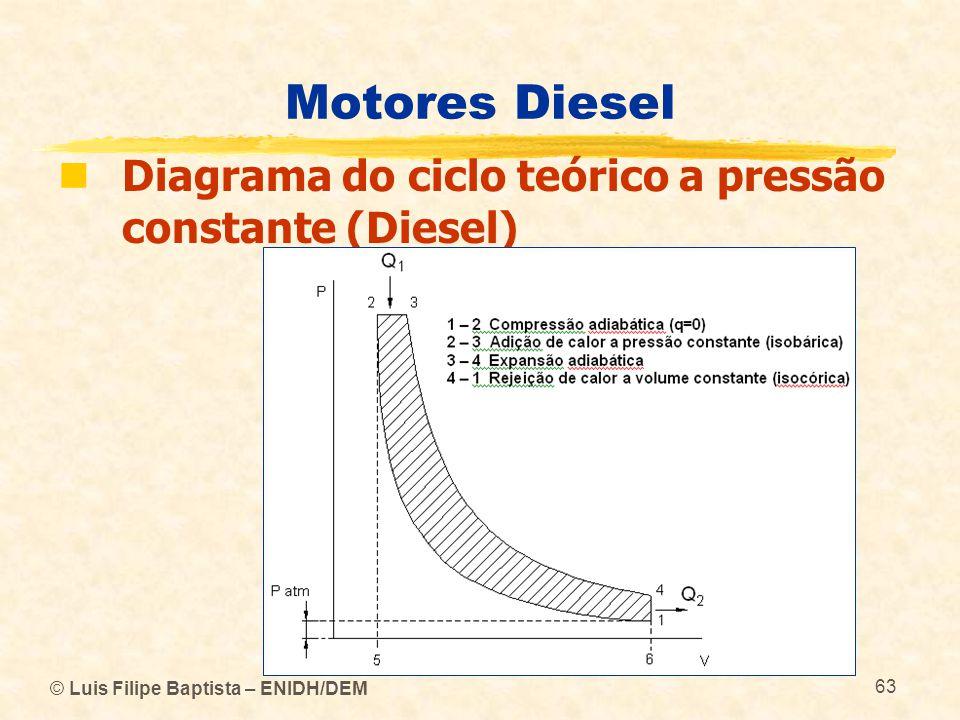 © Luis Filipe Baptista – ENIDH/DEM 63 Motores Diesel  Diagrama do ciclo teórico a pressão constante (Diesel)