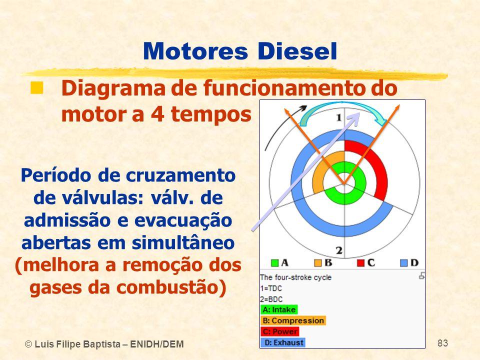 © Luis Filipe Baptista – ENIDH/DEM 83 Motores Diesel  Diagrama de funcionamento do motor a 4 tempos Período de cruzamento de válvulas: válv. de admis