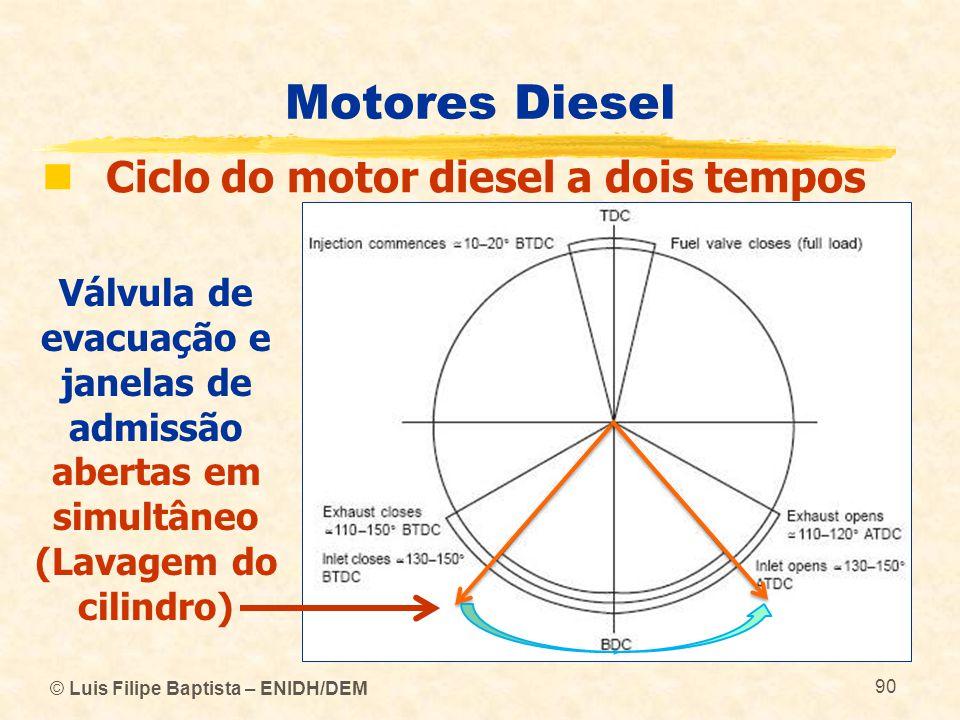© Luis Filipe Baptista – ENIDH/DEM 90 Motores Diesel  Ciclo do motor diesel a dois tempos Válvula de evacuação e janelas de admissão abertas em simul