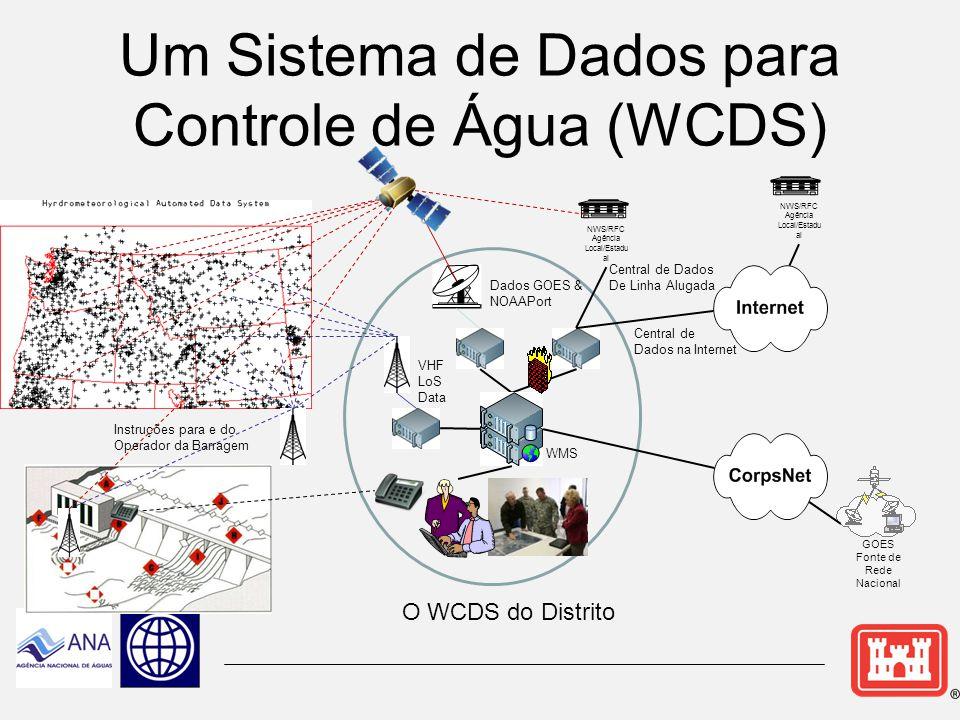 Agenda  Políticas e Responsabilidades na Gestão de Recursos Hídricos ► Manuais de Controle de Água ► Planos de Enchimento do Reservatório ► Operações do Projeto  Sistema de Gestão de Água do USACE (CWMS) ► Sistemas de Dados para Controle de Água ► Gestão de Água em Tempo Real ► Gerenciamento de Riscos/Informado por Riscos  Barragens em Cascata