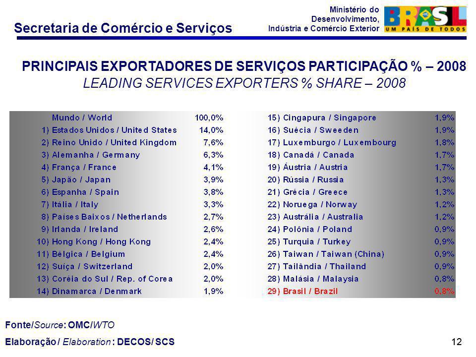 Secretaria de Comércio e Serviços Ministério do Desenvolvimento, Indústria e Comércio Exterior 12 PRINCIPAIS EXPORTADORES DE SERVIÇOS PARTICIPAÇÃO % –