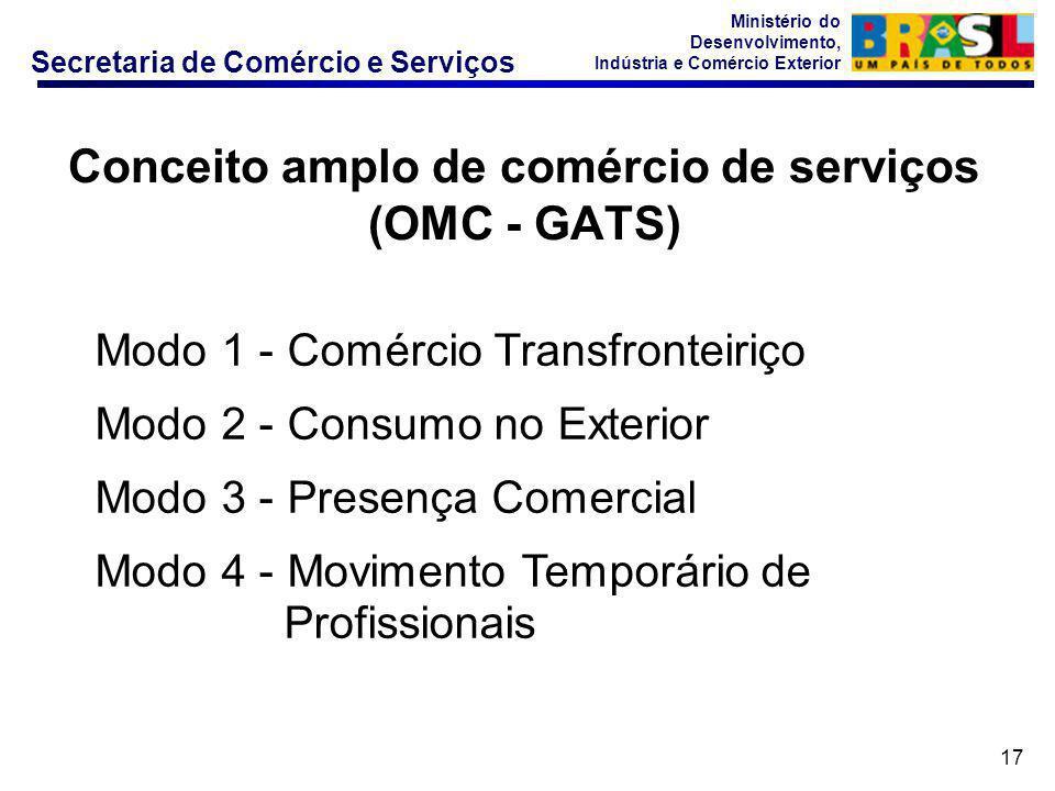 Secretaria de Comércio e Serviços Ministério do Desenvolvimento, Indústria e Comércio Exterior 17 Modo 1 - Comércio Transfronteiriço Modo 2 - Consumo