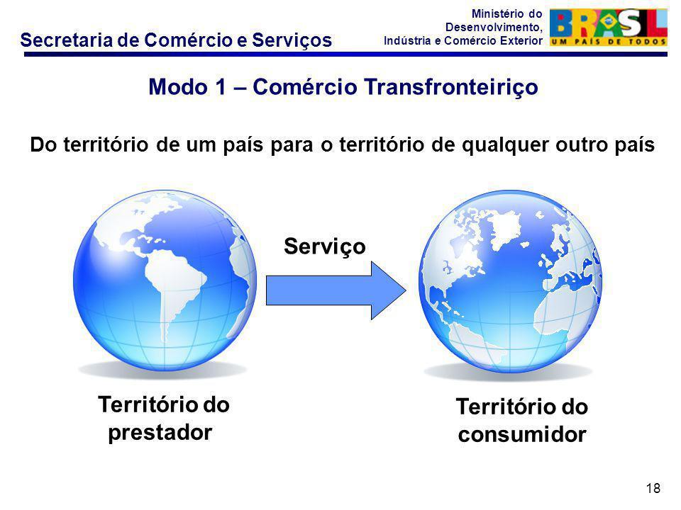 Secretaria de Comércio e Serviços Ministério do Desenvolvimento, Indústria e Comércio Exterior 18 Modo 1 – Comércio Transfronteiriço Do território de